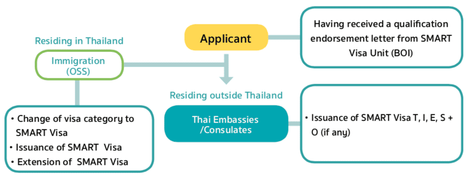 smart-visa-assurance-thailande