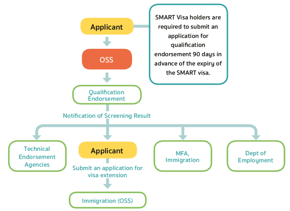 smart-visa-thailande-extension